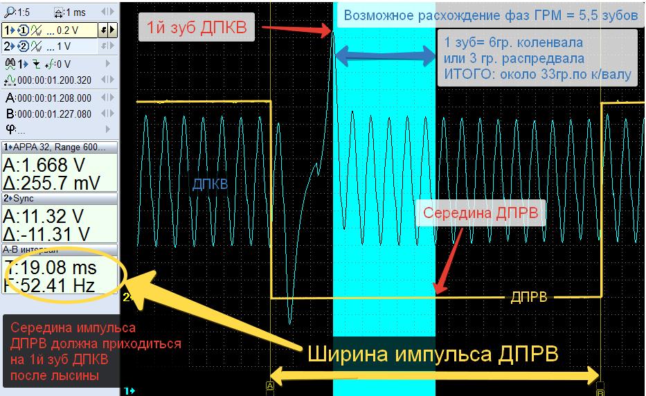 ДПКВ и ДПРВ- проверка меток ГРМ